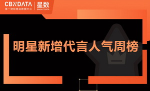 王一博拿下第22个代言,乐华偶像承包热榜