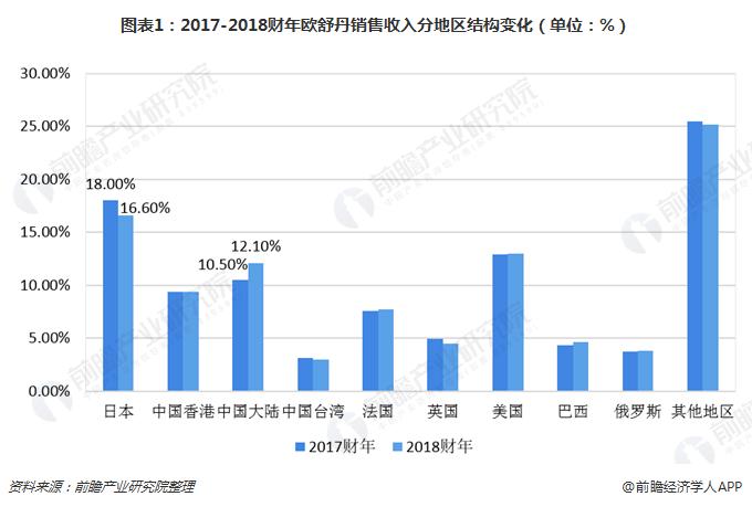 2017-2018财年欧舒丹销售收入分地区结构变化