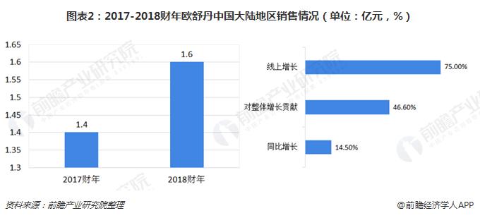 2017-2018财年欧舒丹中国大陆地区销售情况