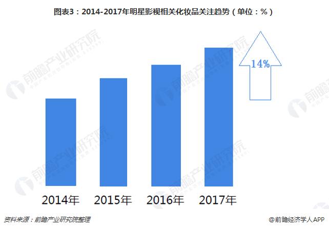 2014-2017年明星影视相关化妆品关注趋势